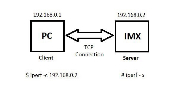 How to measure network speed and bandwidth on iMX boards - i MXDev Blog