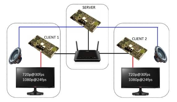 VPU H 264 transcoding streamer - i MXDev Blog